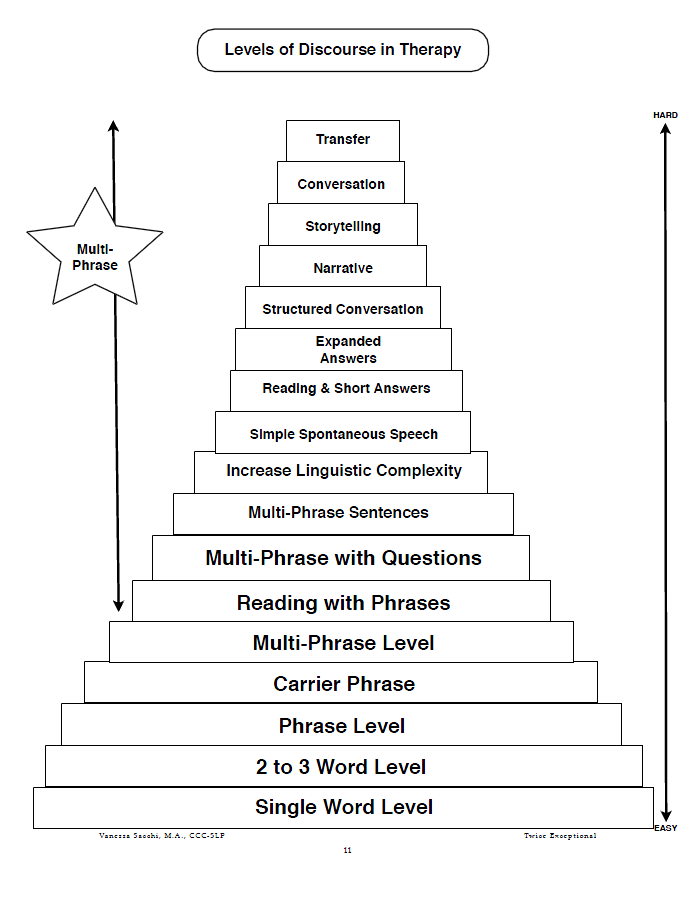 Levels Diagram Levels Diagram